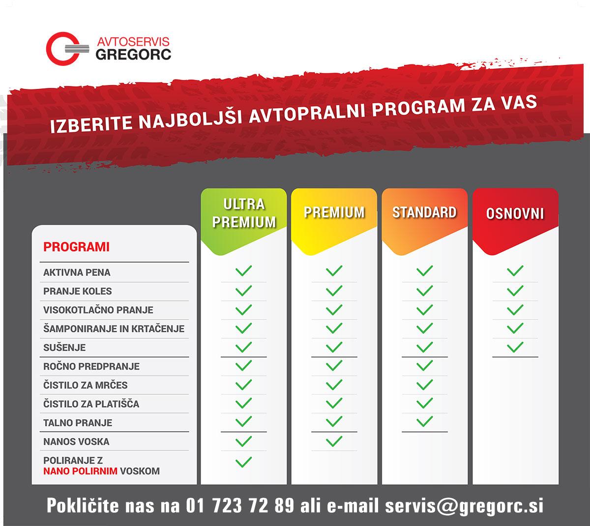 Pralni programi - Avtopralnica Gregorc Mengeš
